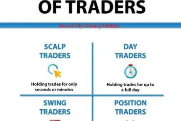 Types of Traders on the Floor